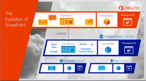 Image showing evolution of Hybrid SharePoint